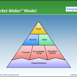 Market Maker Model 2014