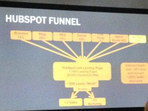 Hubspot's lead generation model