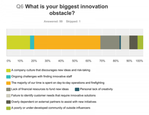 CMO Innovation Trends Survey Q6